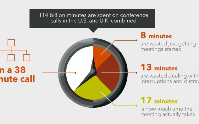 Web Meetings/Conference Calls are Great … But